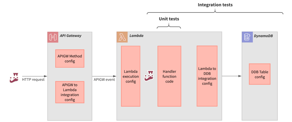 Cover image for Integration and E2E tests are the primary confidence drivers for serverless apps