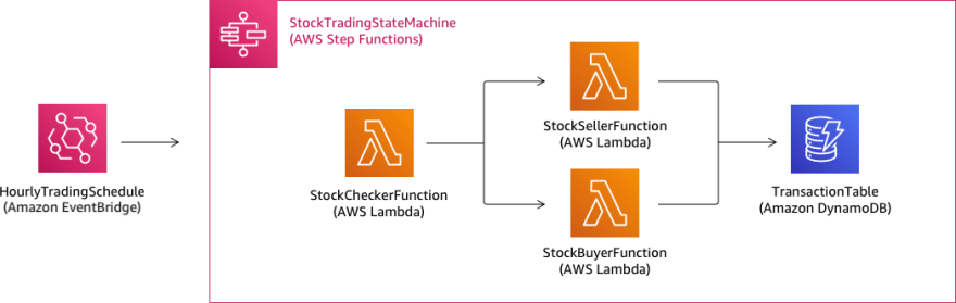 AWS Step functions diagram