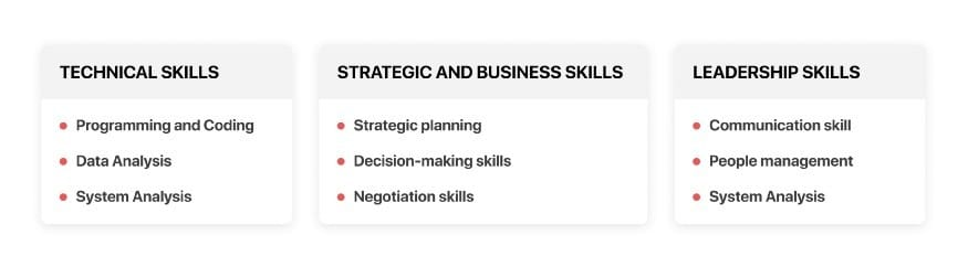 Successfull project manager skills