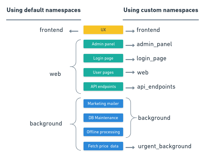 Custom namespaces let us create fine-grained zones for the application