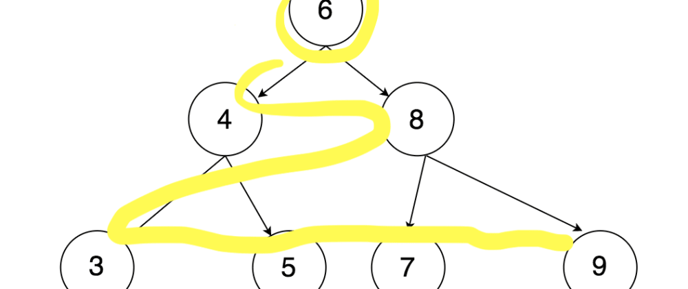 Cover image for Finding the Shortest Path: Locating a Target In A Tree