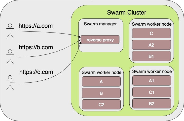 Manager Reverse Proxy Layout