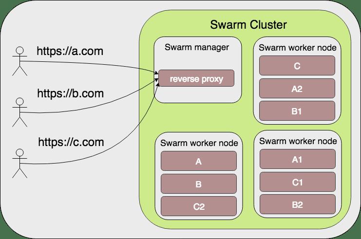 Tying Let's Encrypt and Docker Swarm together - DEV