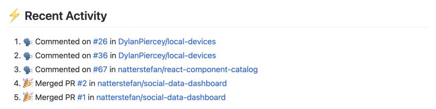 GitHub Activities Overview