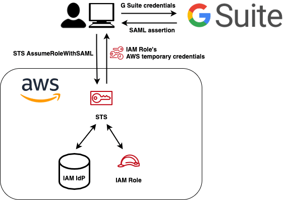 AWS_FEDERATED_ACCESS_SCHEMA(1).png