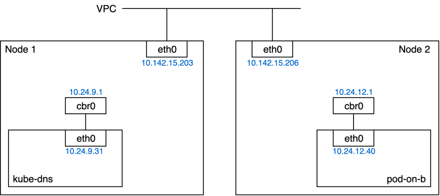 Network diagram of the Kubernetes cluster with two nodes and two pods and with IPs displayed