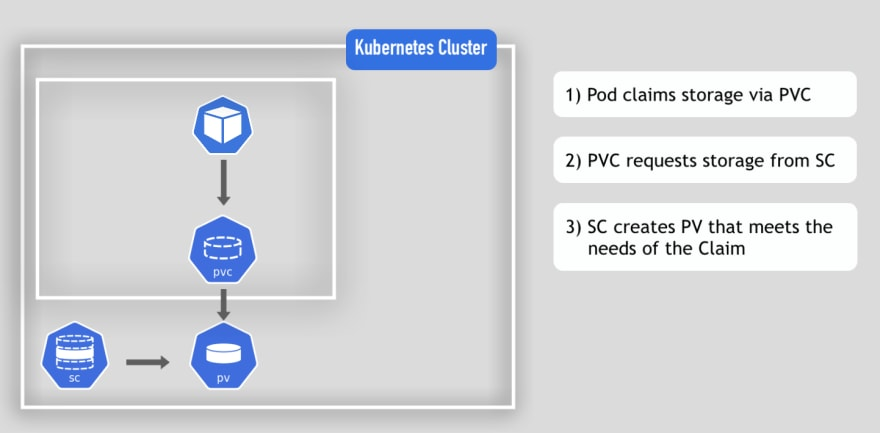 Data Persistence in Kubernetes   Kubernetes Volumes simply explained