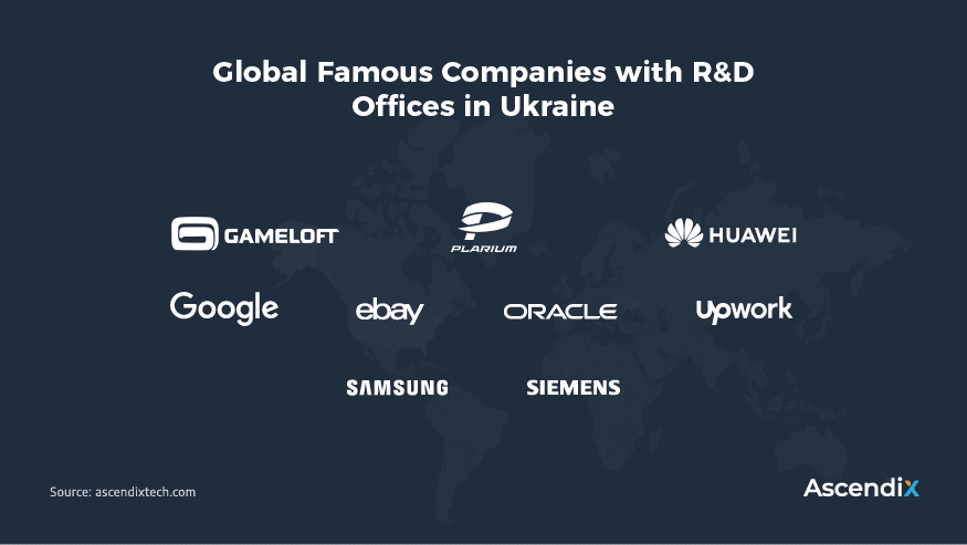 Global-Famous-Companies-with-RD-Offices-in-Ukraine