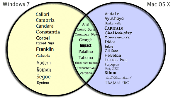 Web safe font venn-diagram