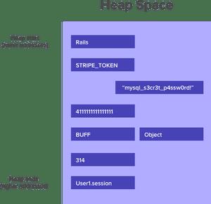 Heap Space - Integer Overflow