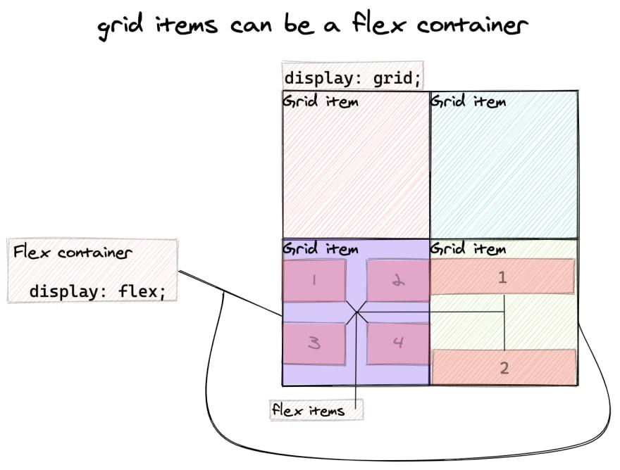 grid-item-flex-container