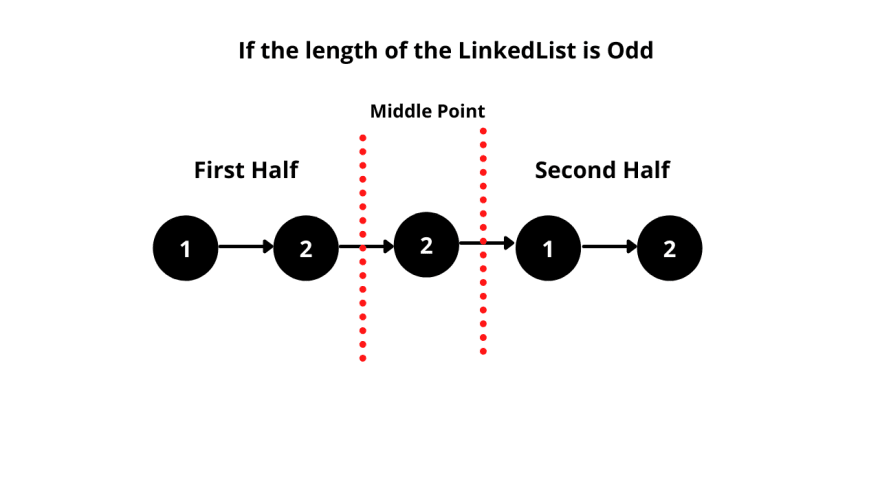 Diagram representing LinkedList with odd number of nodes