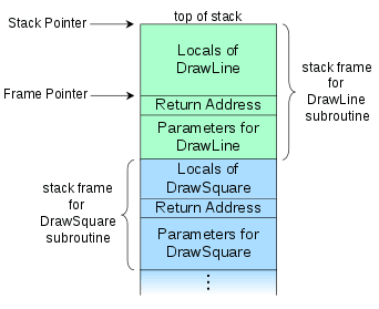 https://en.wikipedia.org/wiki/Call_stack#/media/File:Call_stack_layout.svg