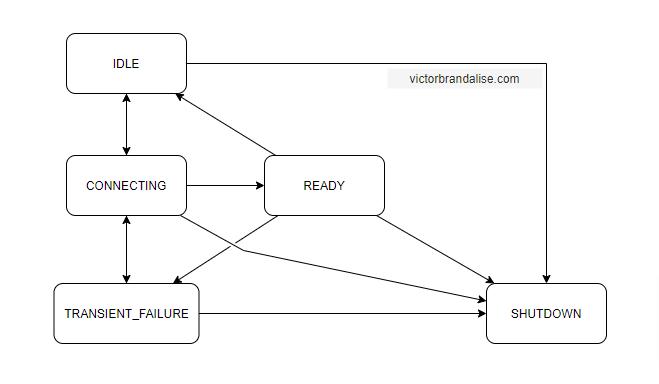 gRPC Channel State Machine