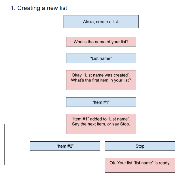 A flowchart that shows the flow through a voice app for Alexa that creates new lists.