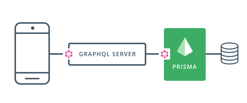 Cover image for GraphQL + Mongo v2. The easy way.