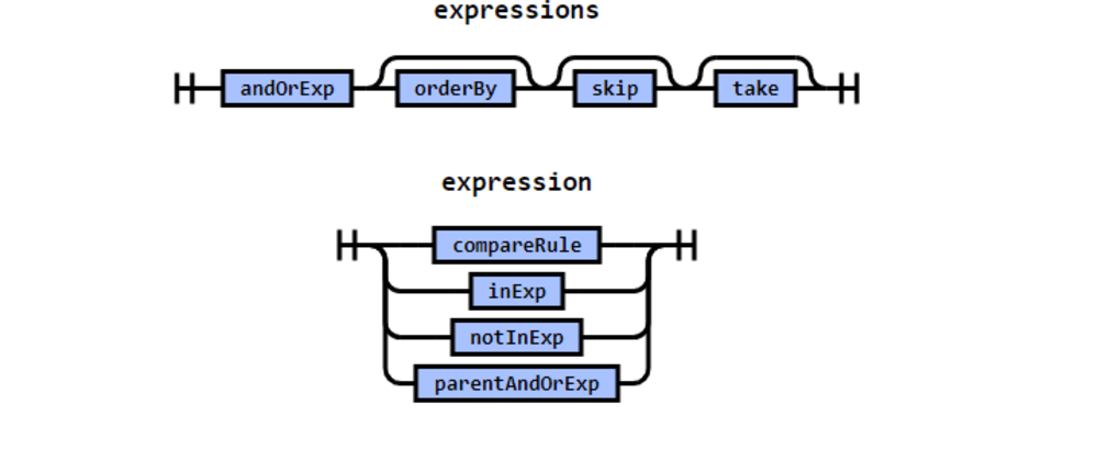 Cover image for Expression Parser : Part 2 - Define and implement a visitor for MongoDB