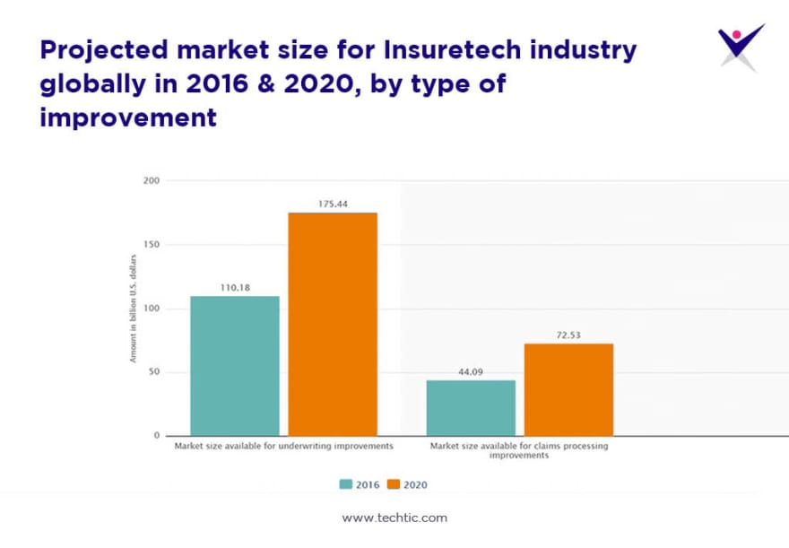 Market Size of Insurtech industry from 2016 to 2020