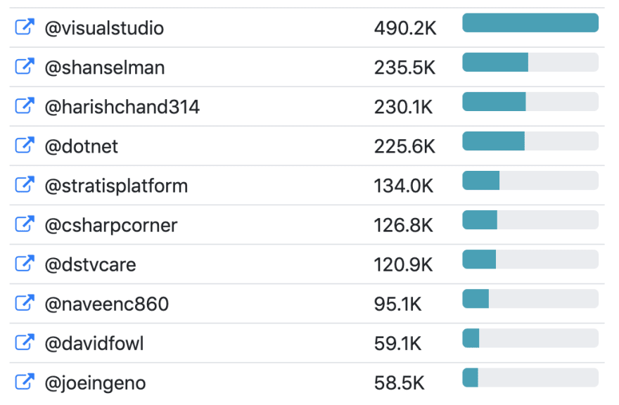 Top influencers of