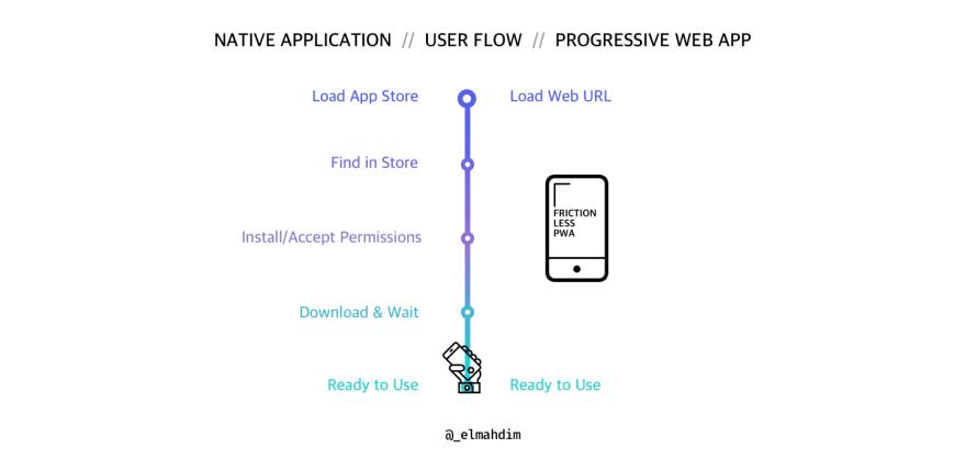 pwa_vs_native_app