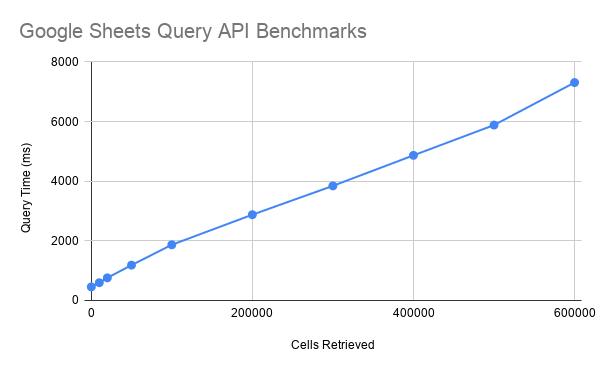 google-sheets-api-benchmarks.png