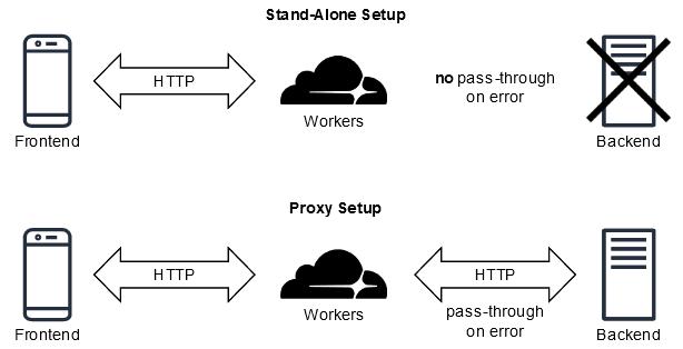 Two Setups