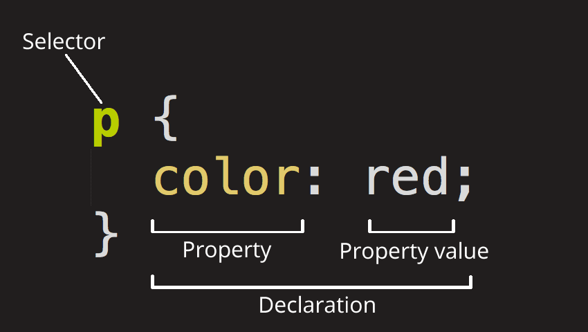 Anatomy of CSS Ruleset