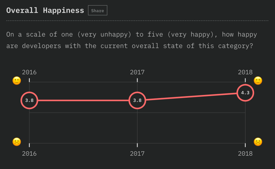chart showing developer happiness with frameworks for 2016, 2017, and 2018