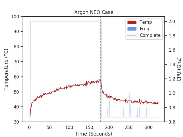 Raspberry Pi 4 with Argon NEO Case temperature chart