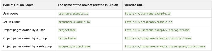 GitLab Page Domain Naming