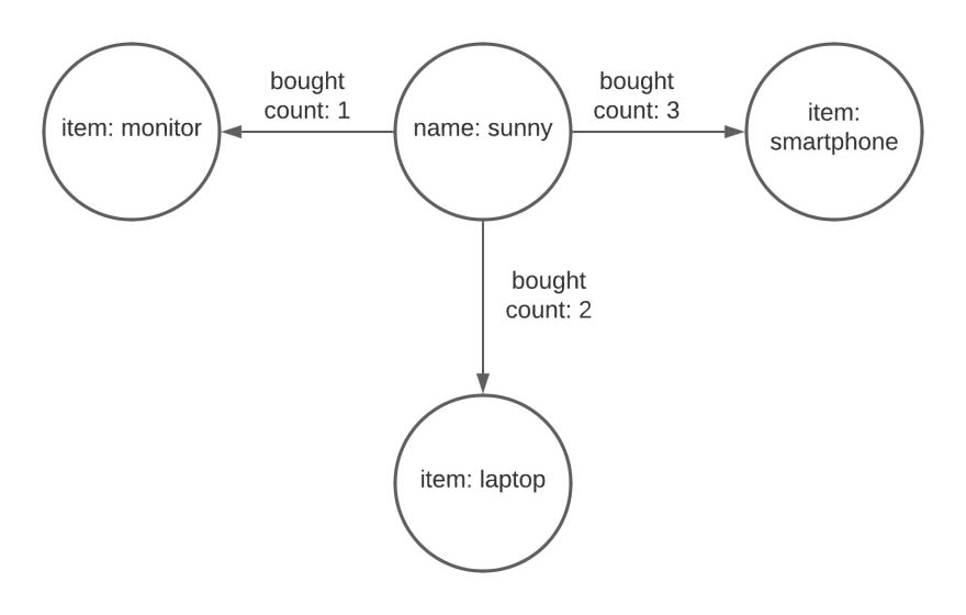 Sample JanusGraph graph