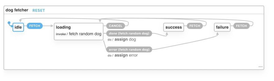State machine visualization on XState Viz