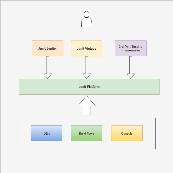 Junit 5 Architecture Diagram