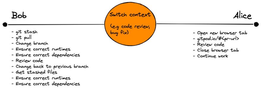 Switch context