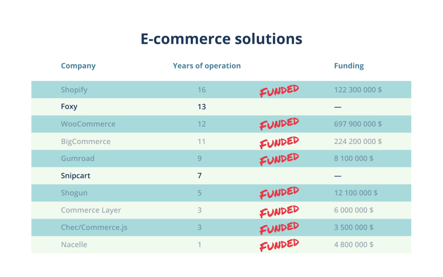 E-commerce solutions - funded