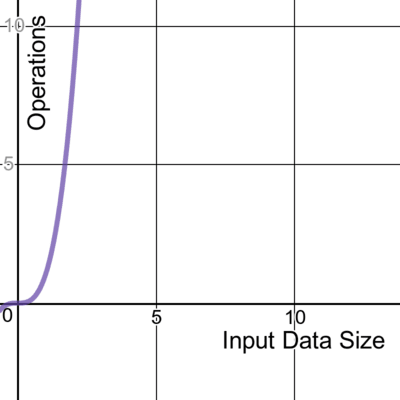 A graph showing cubic time complexity