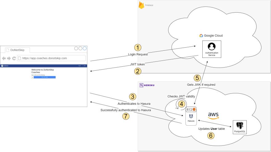 Login Workflow