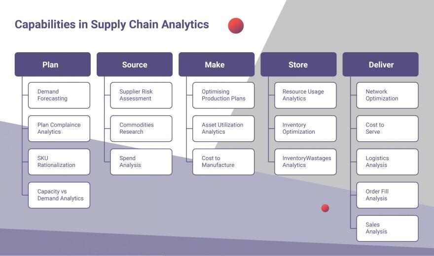 Big Data Supply Chain Risk Management Application