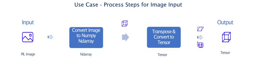Image Process Steps