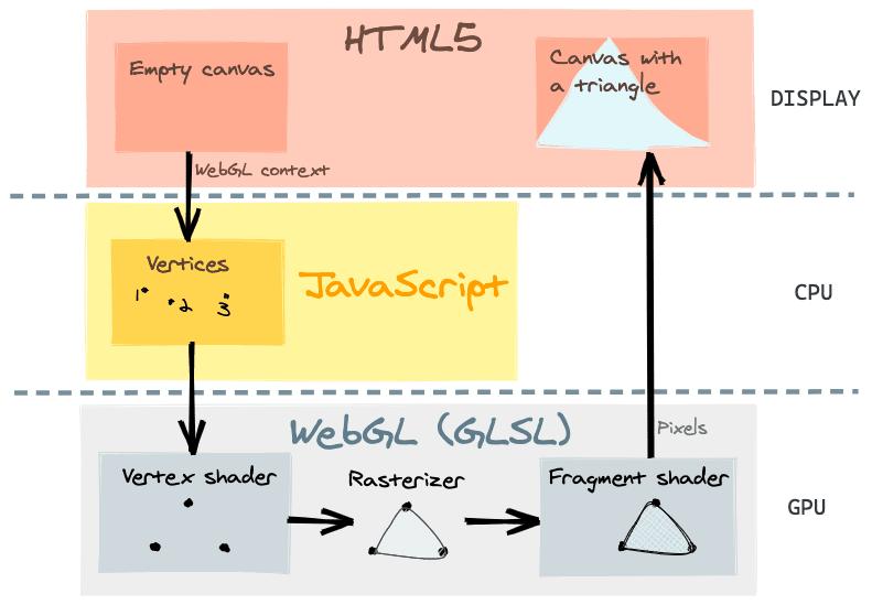 WebGL Schema