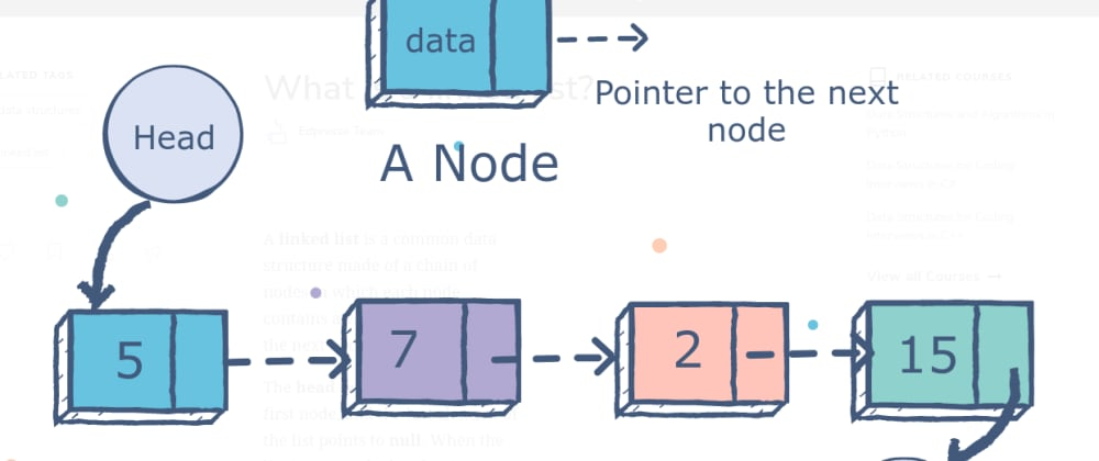 Cover image for An Introduction to Linked List