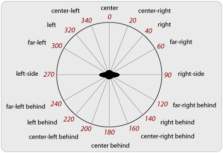 Different values of azimuth property, visualized around a circle