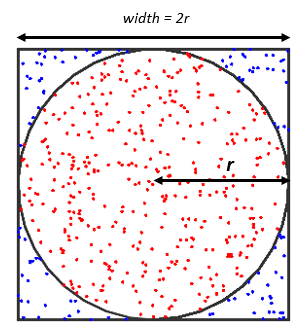 Diagram of a Circle in a Square for a Monte Carlo π simulation