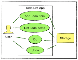 Todo Use Cases