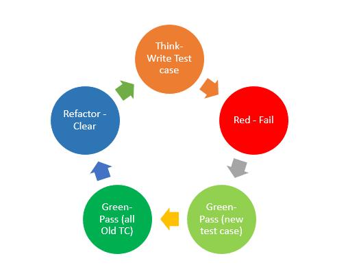 Ciclos do TDD
