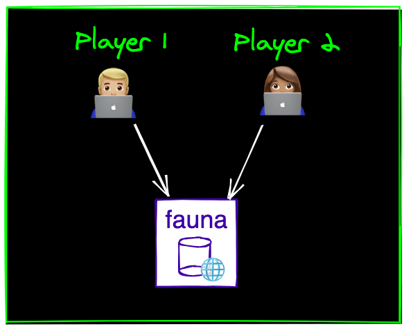 How multiplayer games work