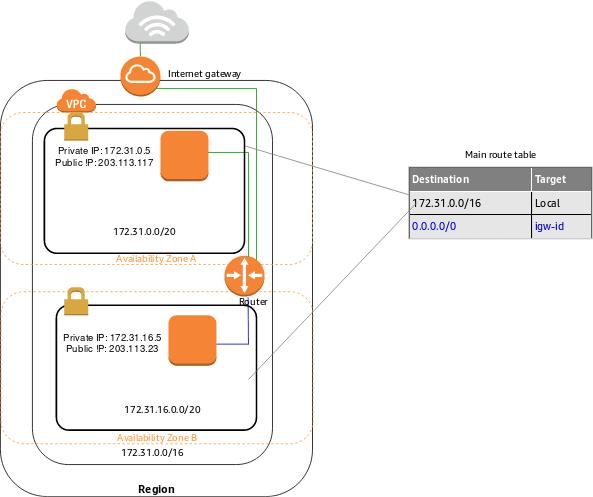 default-vpc-diagram