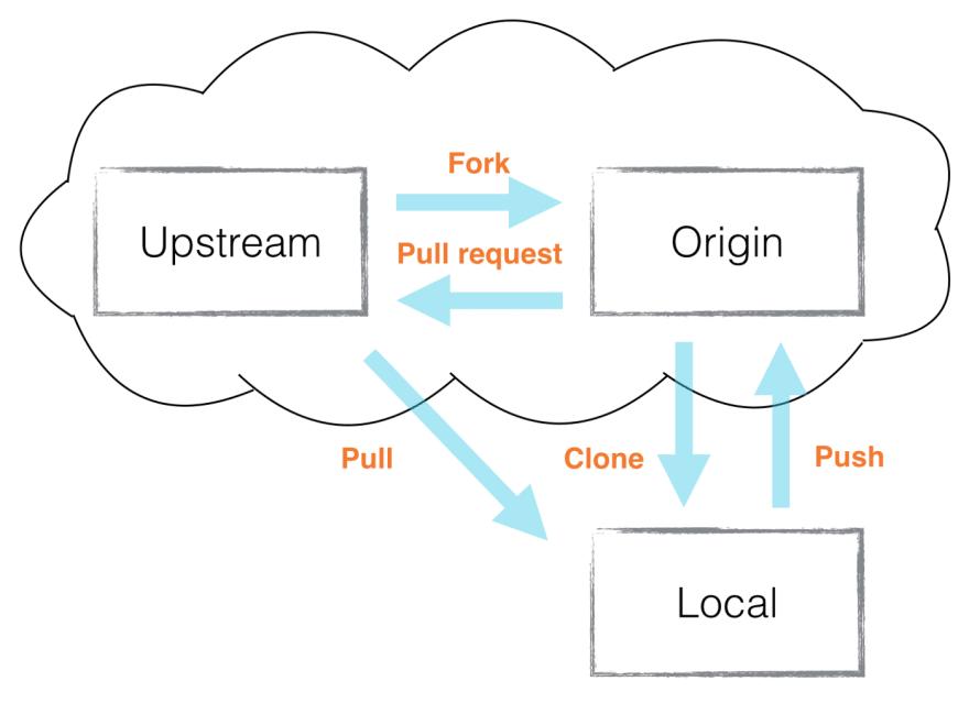 Origin vs Upstream