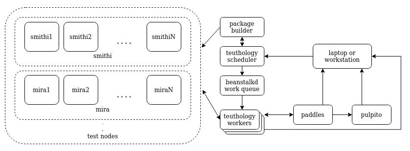 Teuthology architecture