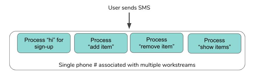Textbot user flow v1